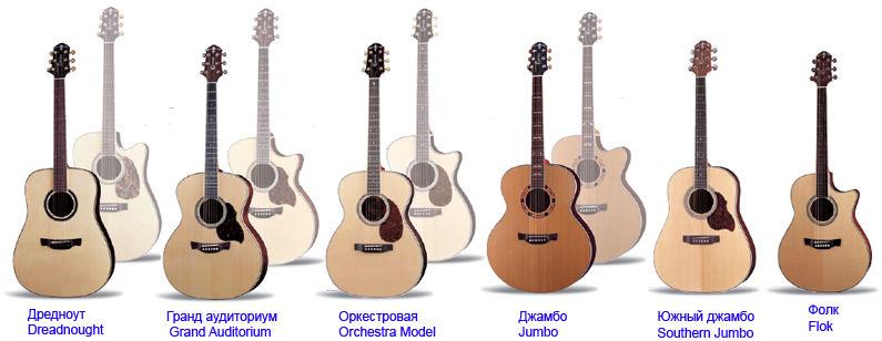 Виды эстрадных гитар