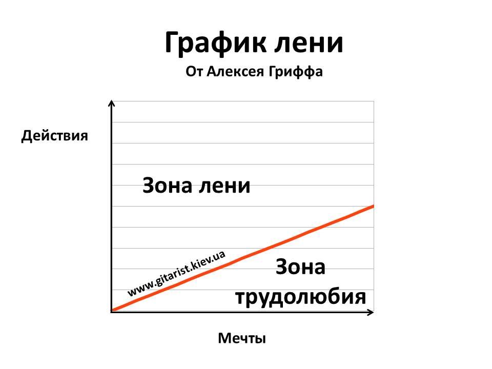 График лени
