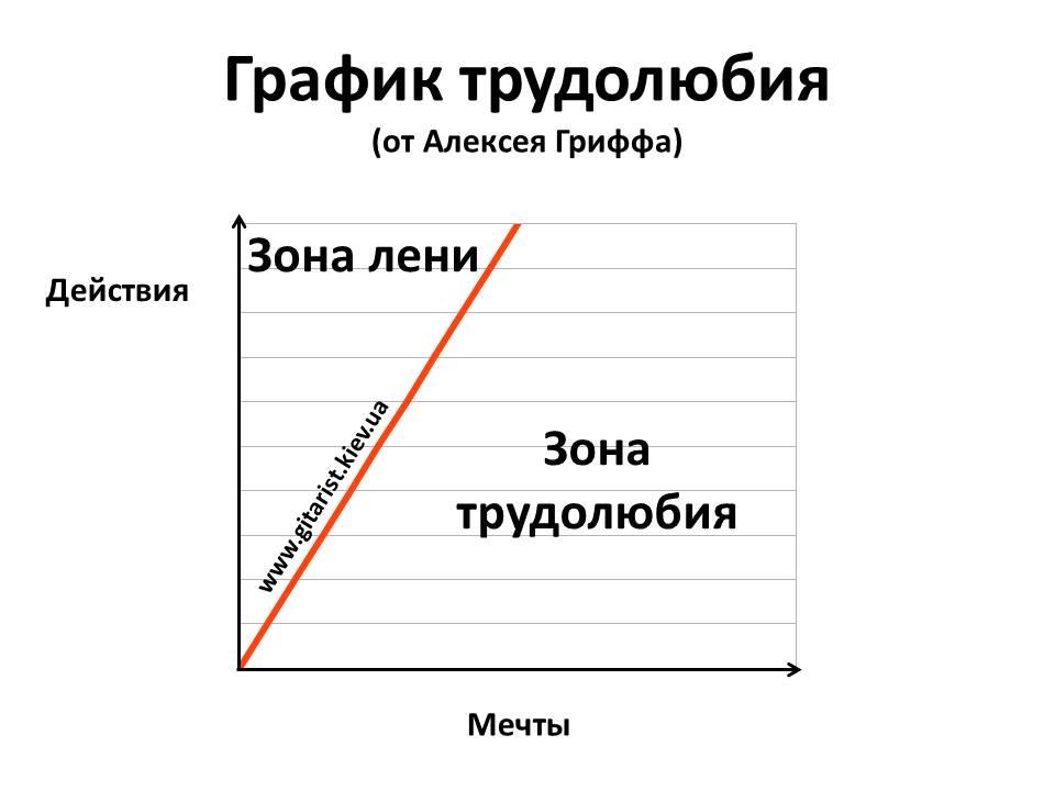 График трудолюбия