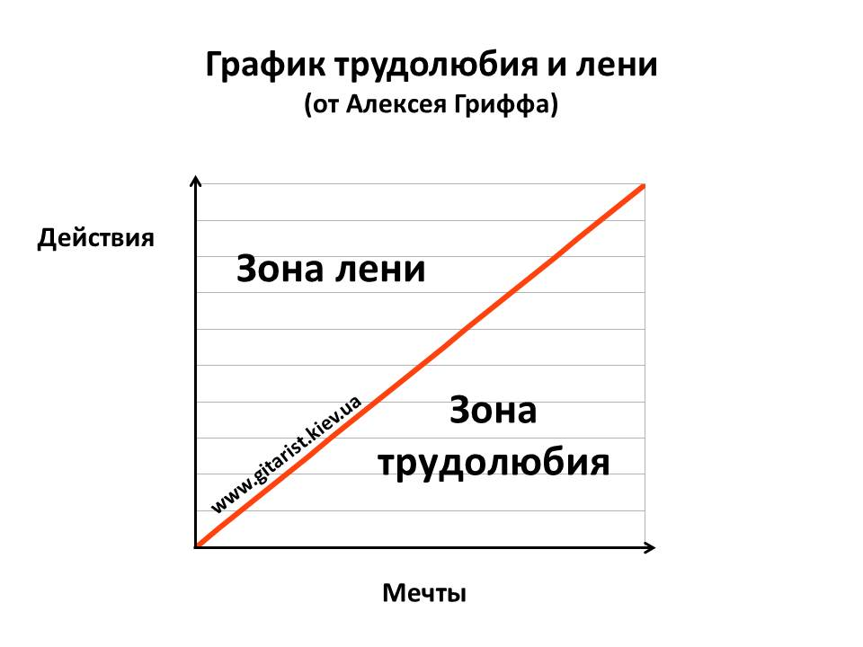 График трудолюбия и лени