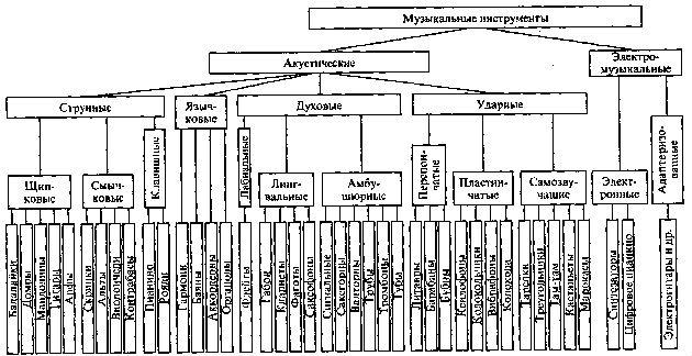 Классификация музыкальных инструментов